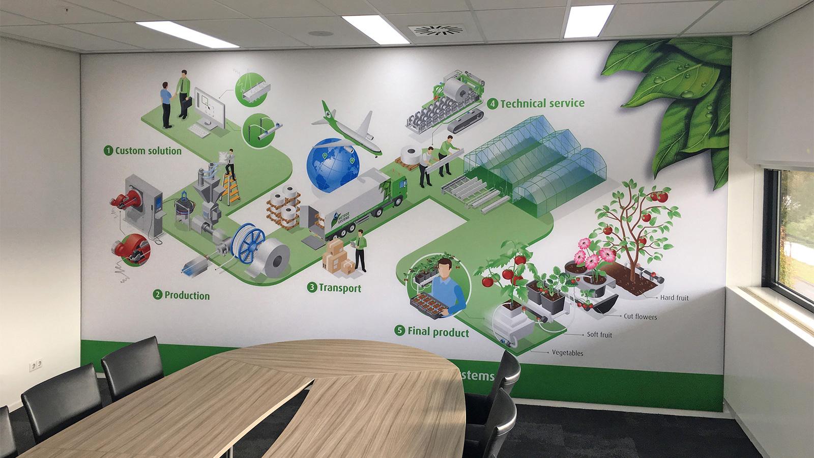 Op maat geïllustreerde Infographic voor Meteor Systems door vdS creatie in Breda.