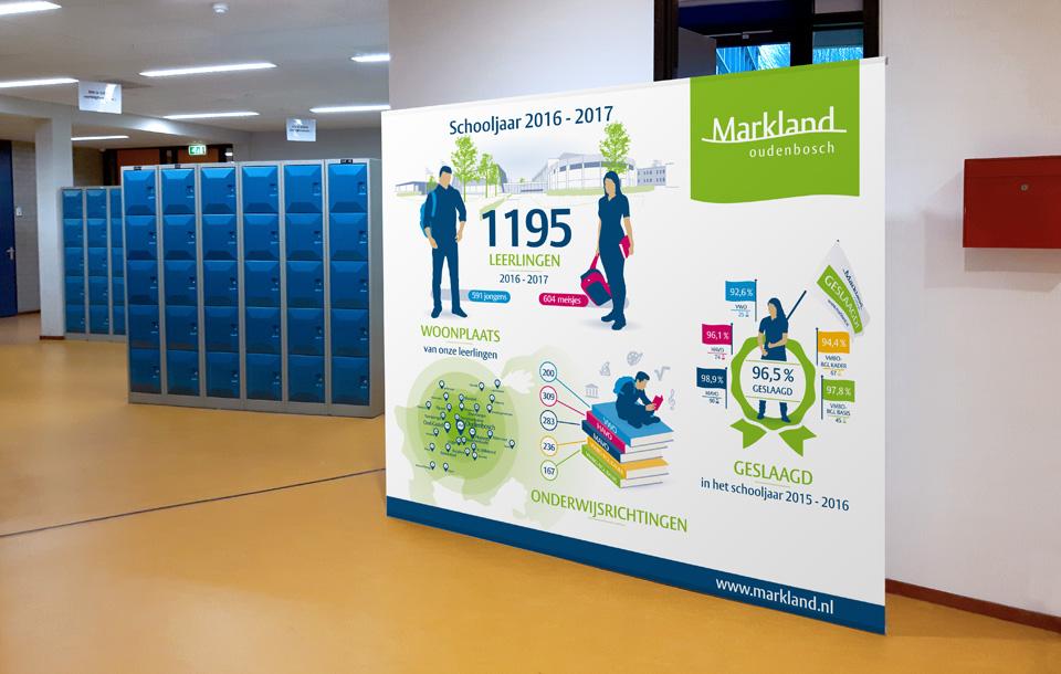 Infographic voor Markland College door vdS creatie in Breda.