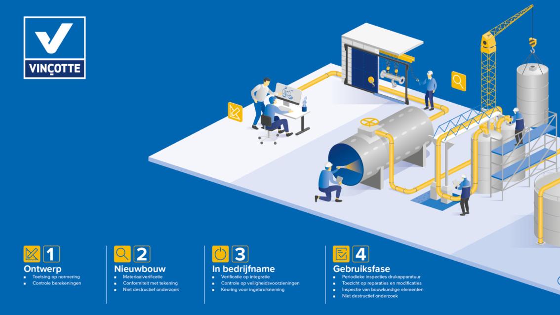 Vinçotte infographic links design door vdS creatie